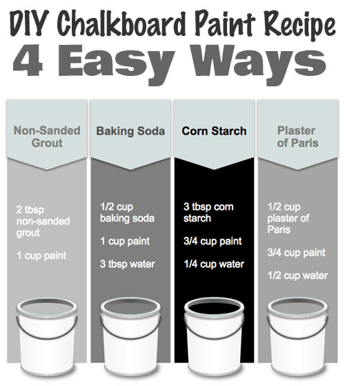http://www.chalkboardfridge.com/how-to-make-chalkboard-paint/